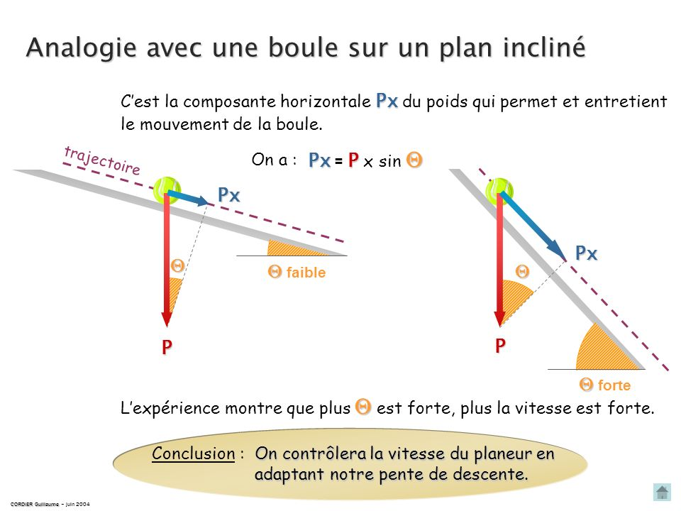 CORDIER Guillaume CORDIER Guillaume – avril 2004 horizon trajectoire P RARARARA Vent relatif (V R ) axe longitudinal = constante Px Rx PxP Px = P x si