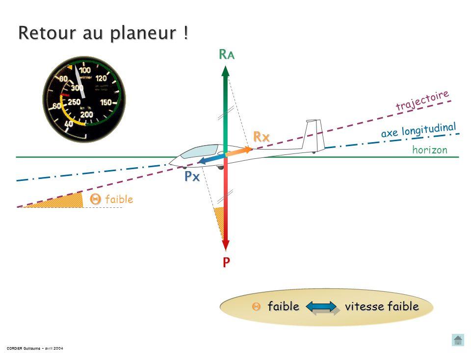 Px P P Px faible forte Analogie avec une boule sur un plan incliné Px = P PP P x sin Px Cest la composante horizontale Px du poids qui permet et entre