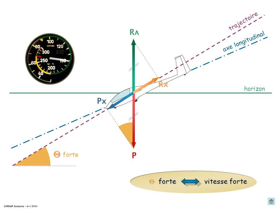 CORDIER Guillaume CORDIER Guillaume – avril 2004 horizon trajectoire P RARARARA axe longitudinal faible Px Rx faible faible vitesse faible Retour au p