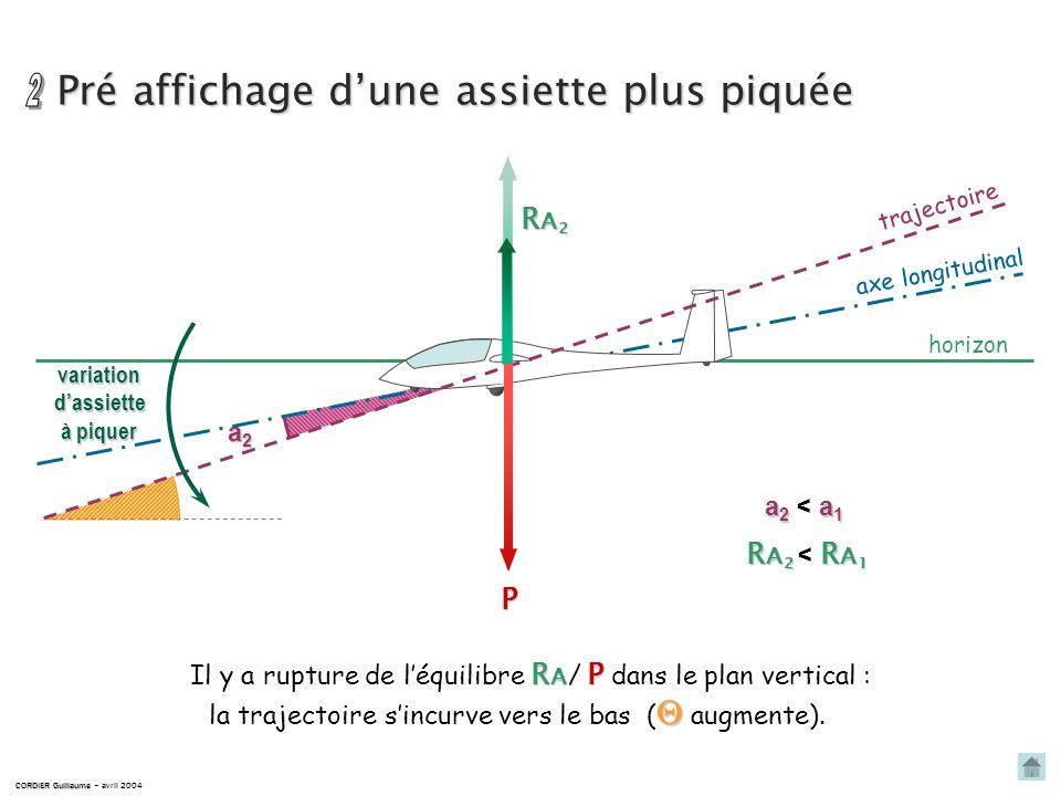 Vitesse stabilisée CORDIER Guillaume CORDIER Guillaume – avril 2004 horizon trajectoire Px P RA1RA1RA1RA1 Rx RA1PRA1 = PRA1PRA1 = P PxRx Px = Rx axe l