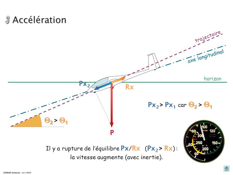 Pré affichage dune assiette plus piquée CORDIER Guillaume CORDIER Guillaume – avril 2004 horizon trajectoire P RA2RA2RA2RA2 a2a1a2 < a1a2a1a2 < a1 axe
