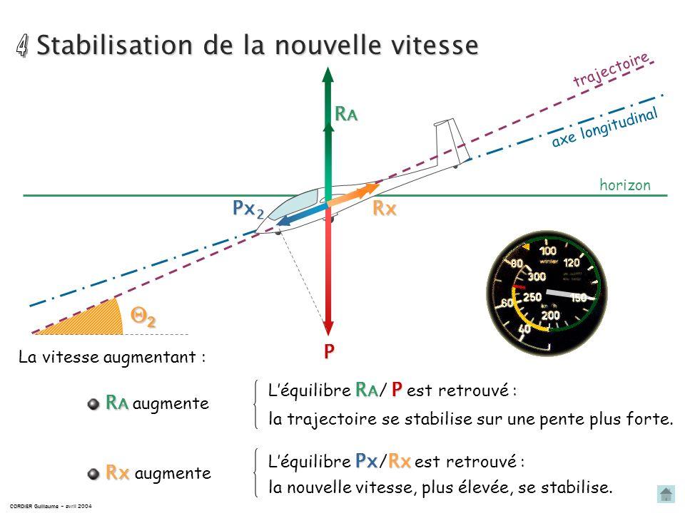 Accélération CORDIER Guillaume CORDIER Guillaume – avril 2004 horizon trajectoire P Px 2 Px 1 2 1 Px 2 > Px 1 car 2 > 1 axe longitudinal PxRx Il y a r