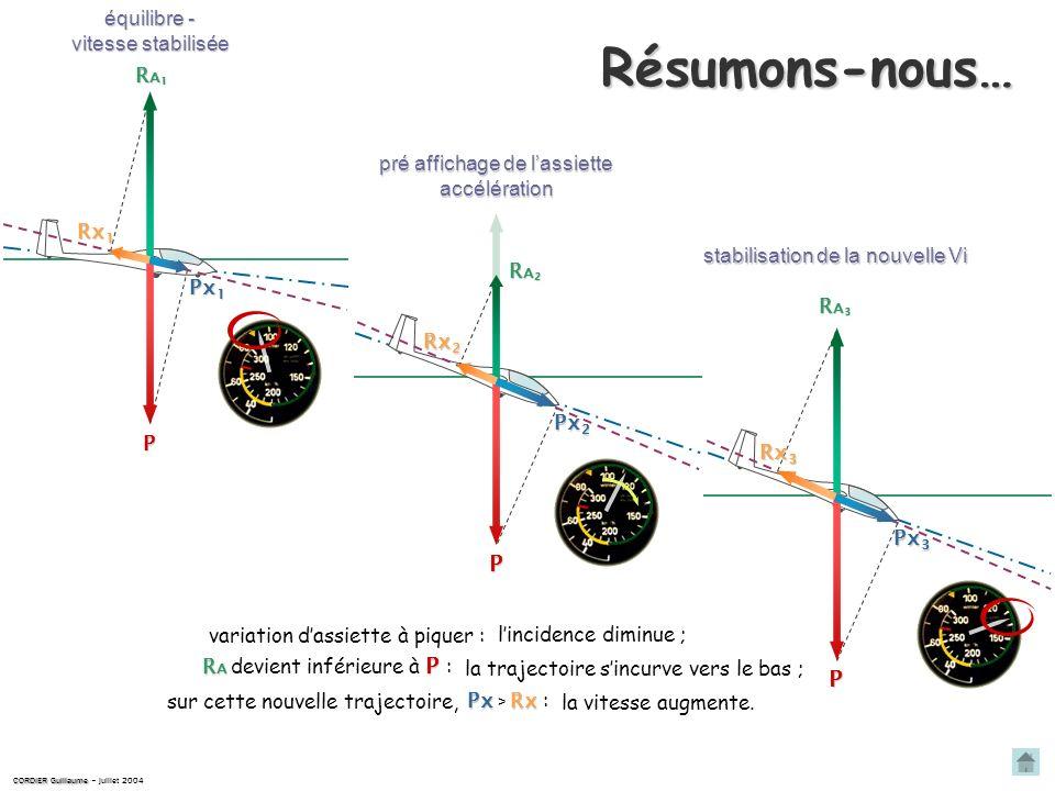 CORDIER Guillaume CORDIER Guillaume – avril 2004 horizon trajectoire P axe longitudinal Px 2 Rx 2 Stabilisation de la nouvelle vitesse RARARARA La vit