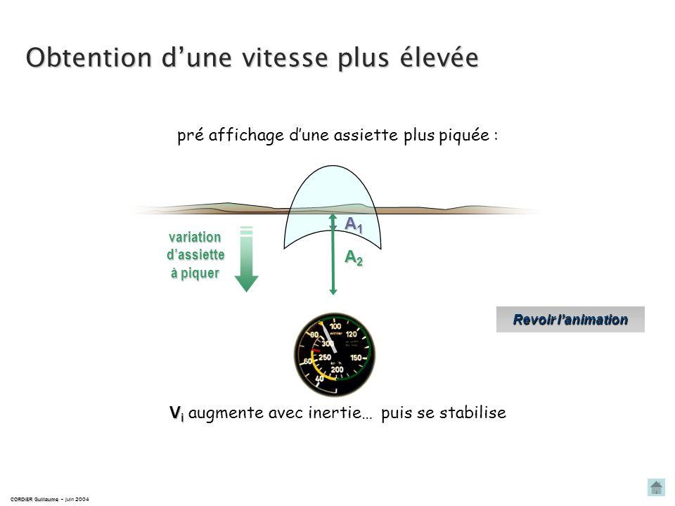 V i la V i est stable CORDIER Guillaume CORDIER Guillaume – juin 2004 Lassiette est constante : A Assiette constante vitesse stable