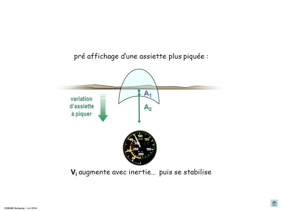 Obtention dune vitesse plus élevée V i V i augmente avec inertie… CORDIER Guillaume CORDIER Guillaume – juin 2004 pré affichage dune assiette plus piq