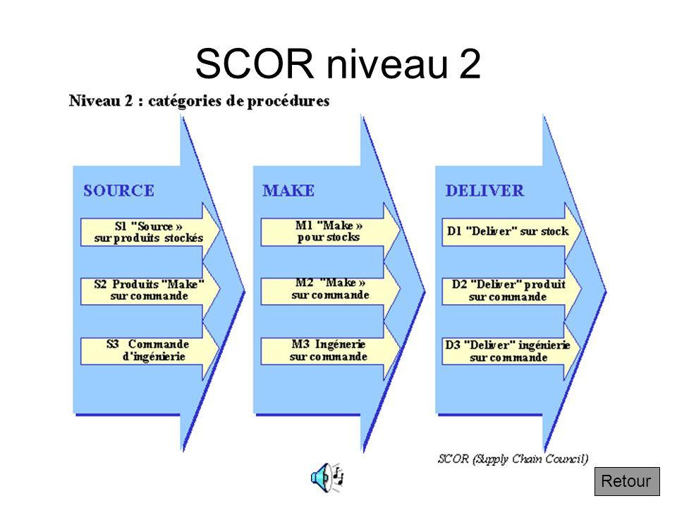 3.2.4 Le niveau 2 de SCOR Suivant Les processus élémentaires S, M et D se décomposent à un deuxième niveau selon leur nature logistique. Cest pour cel