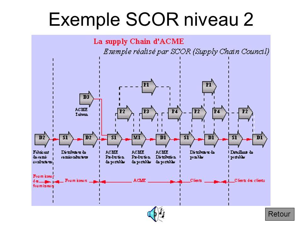 3.2.5 Exemple de niveau 2 Suivant La représentation précédente est ici au niveau 2 de SCORE car pour chaque processus Source, Make, Deliver ou Plan, o