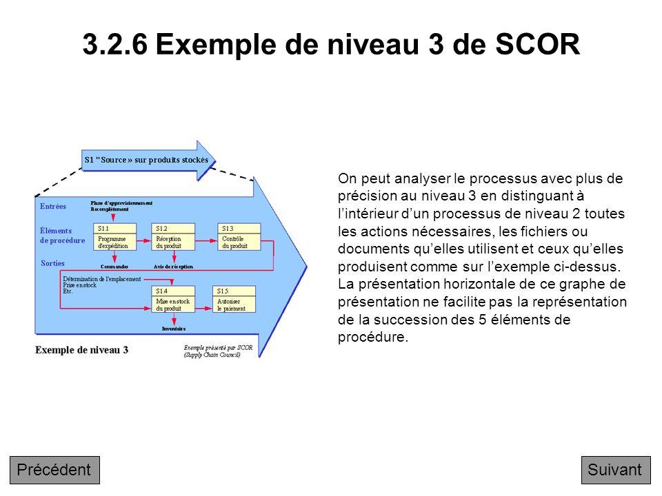 Exemple SCOR niveau 2 Retour