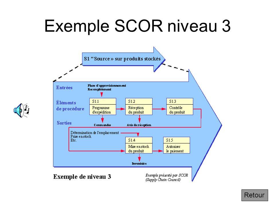 3.2.6 Exemple de niveau 3 de SCOR Suivant On peut analyser le processus avec plus de précision au niveau 3 en distinguant à lintérieur dun processus d
