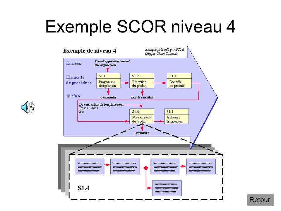 3.2.7 Exemple de niveau 4 de SCOR Suivant On peut même découper chaque processus de niveau 2 en des éléments de processus à un niveau 3…puis à un nive
