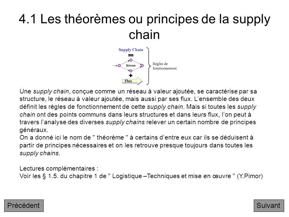 Chapitre 4 Les principes logistiques de base au sein des réseaux 4.1 Les théorèmes ou principes de la supply chain 4.2 Le théorème fondamental de la s