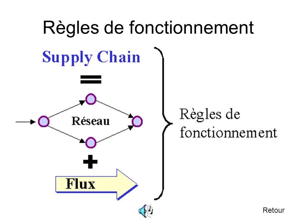 4.1 Les théorèmes ou principes de la supply chain Suivant Une supply chain, conçue comme un réseau à valeur ajoutée, se caractérise par sa structure,