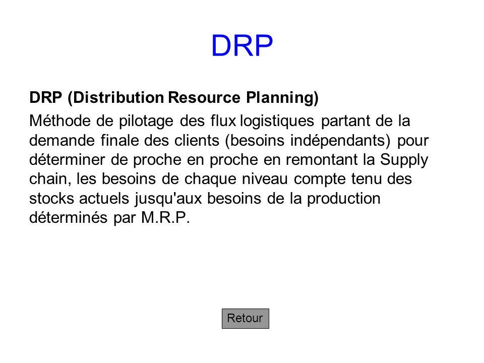 4.2 Le théorème fondamental de la supply chain Suivant Leffet de