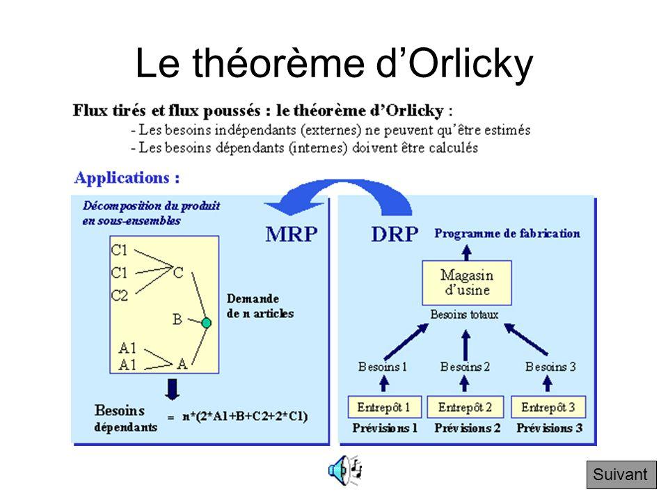 4.3.1 Flux tirés et flux poussés : le théorème d'Orlicky Suivant Il faut donc prévoir combien darticles on veut produire puis calculer combien de comp