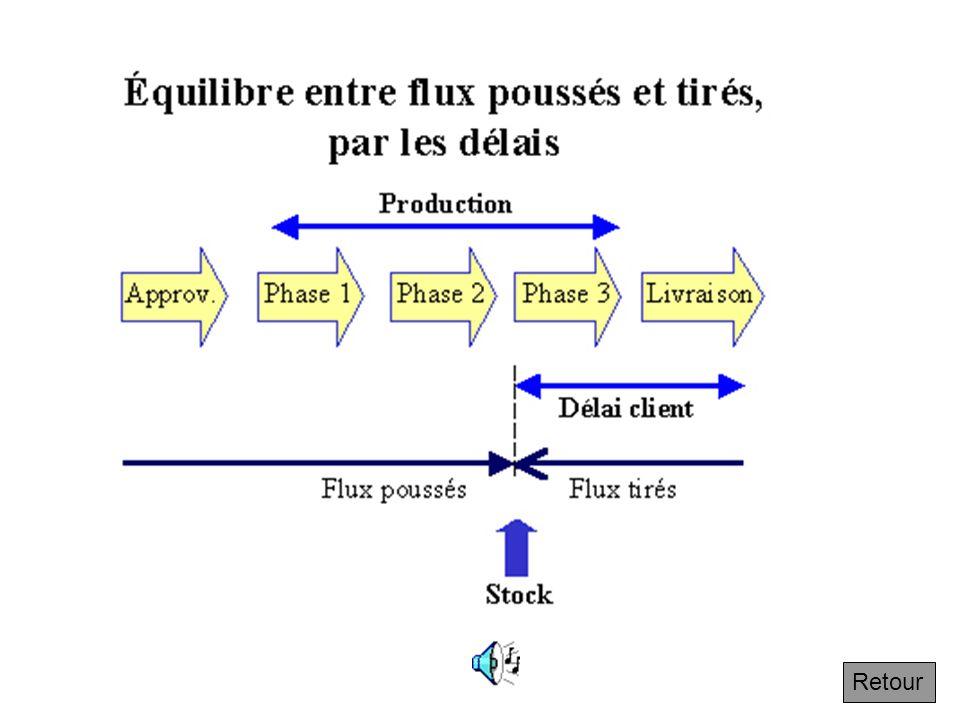 4.3.2 Équilibre entre flux poussés et flux tirés Suivant On peut produire sur stocks et lon parle alors de