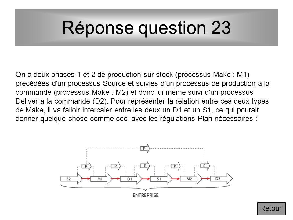 Question 23 En reprenant les processus du niveau 2 de SCOR dans le chapitre 3