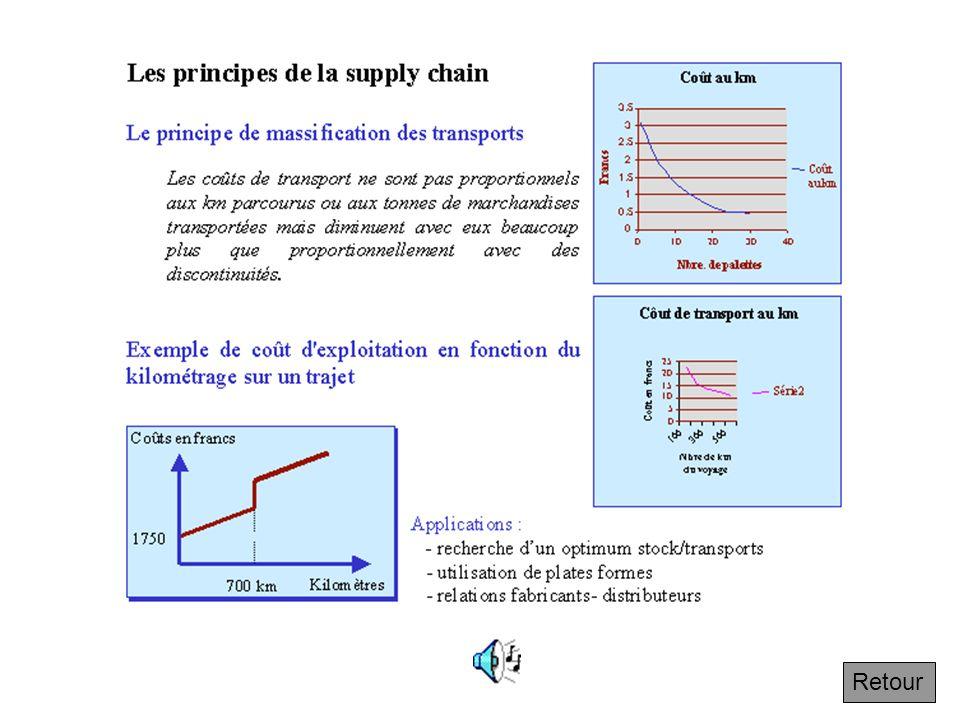4.4.1 Le principe de massification des transports Suivant On a intérêt à en expédier plus à la fois. La courbe en dessous extraite de la tarification