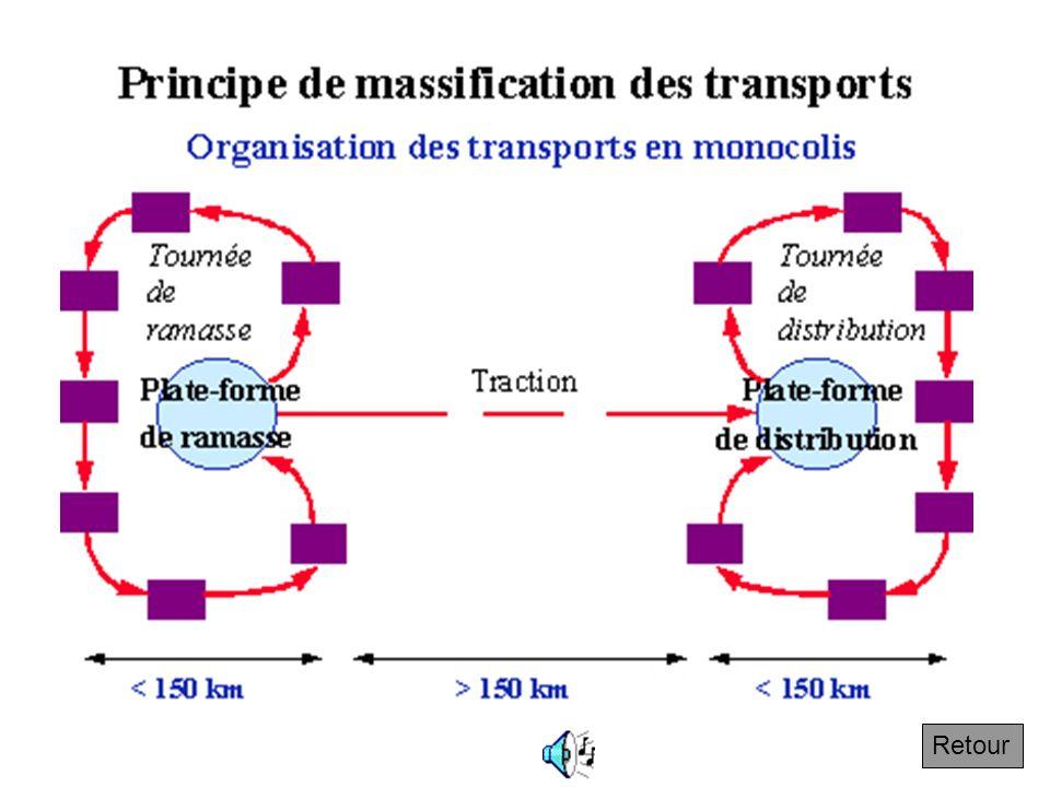 Mono colis Activité de transport de marchandises assurées par des entreprises qui prennent en transport des colis de moins de 3 tonnes (paquets, caiss