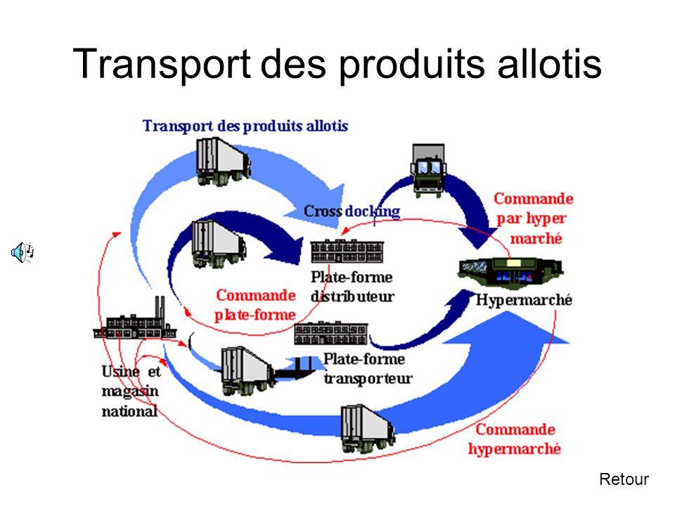 4.4.3 2ème application du principe de massification : livraison d'un hypermarché Suivant Ce graphique montre comment un fournisseur peut livrer un hyp