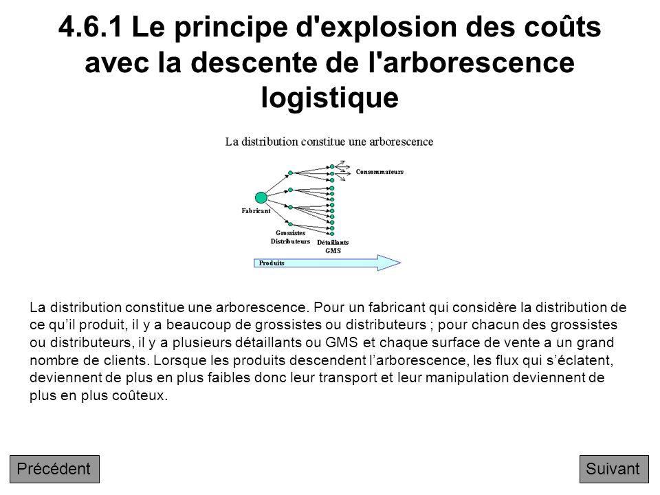 4.6 Le principe d'explosion des coûts avec la descente de l'arborescence logistique 4.6.1 Le principe d'explosion des coûts avec la descente de l'arbo