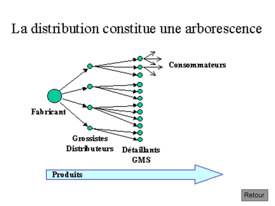 4.6.1 Le principe d'explosion des coûts avec la descente de l'arborescence logistique Suivant La distribution constitue une arborescence. Pour un fabr