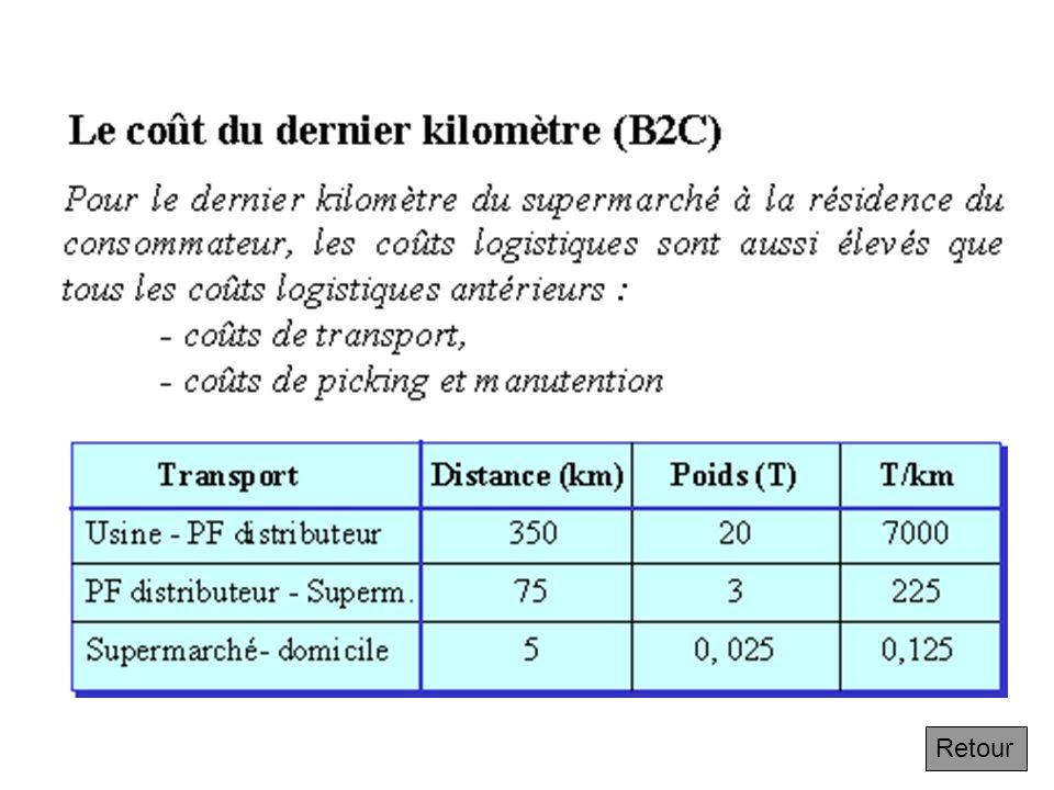 4.6.2 Le coût du dernier kilomètre Suivant Si lon mesure les flux en tonnes/km de lusine à la plate-forme du distributeur puis de celle-ci au supermar