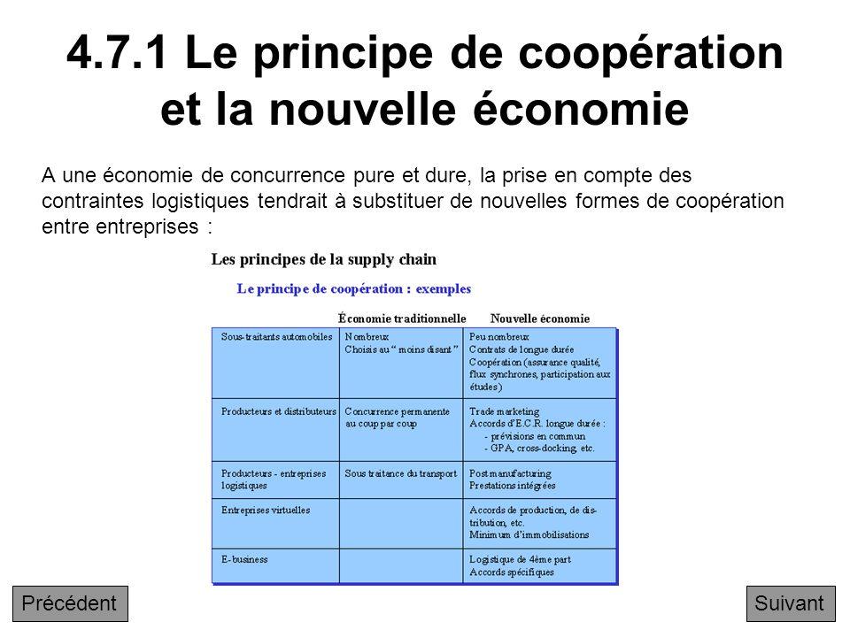 4.7 Le principe de coopération et la nouvelle économie 4.7.1 Le principe de coopération et la nouvelle économie 4.7.2 Le principe de coopération : app