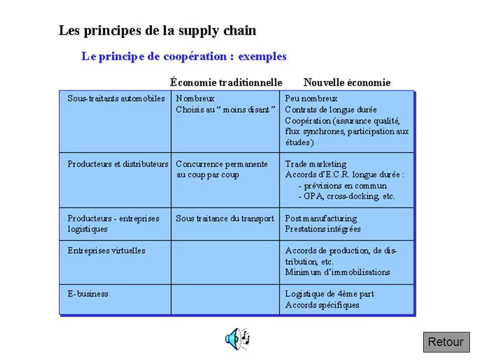 4.7.1 Le principe de coopération et la nouvelle économie A une économie de concurrence pure et dure, la prise en compte des contraintes logistiques te