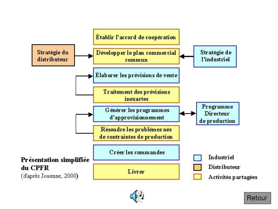 4.7.2 Le principe de coopération : application entre producteur et distributeur Suivant Le développement de relations de coopération entre distributeu