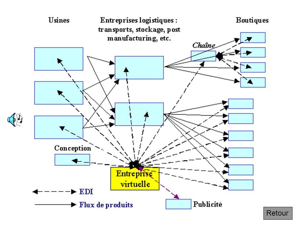4.7.3 Le principe de coopération : les entreprises virtuelles Suivant On les appelle