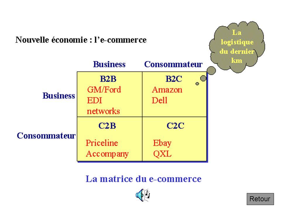 4.7.4 Le principe de coopération : le e-business Suivant Le développement dInternet a entraîné lémergence de nouvelles entreprises : B2B (Business To