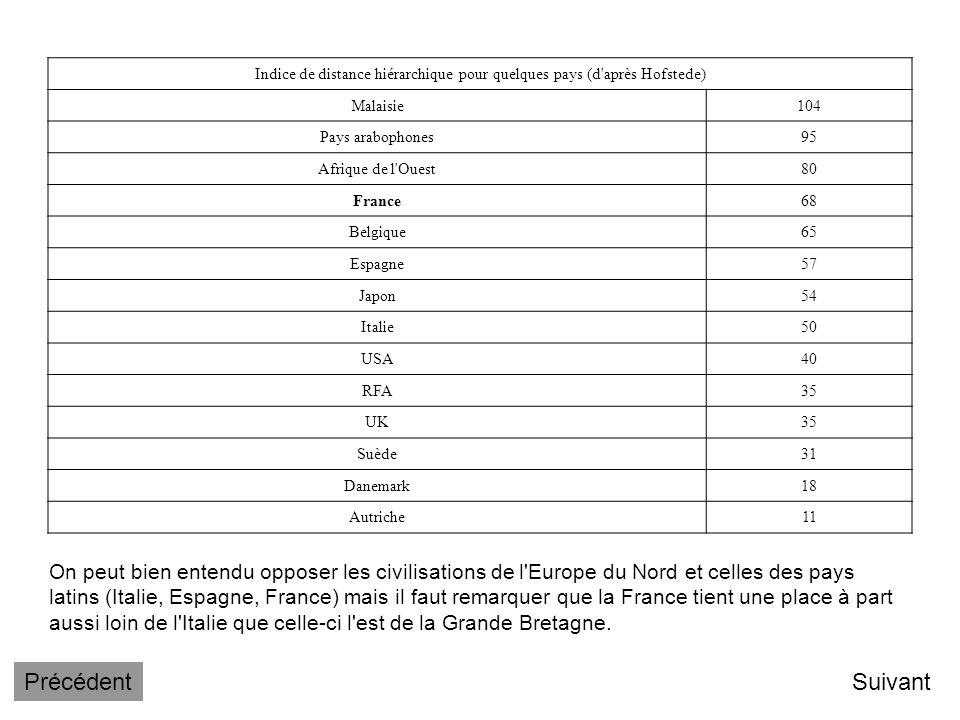 Une étude d'un anthropologue hollandais, Geert Hofstede, avait, il y a quelques années, tenté d'appréhender les différences culturelles dues au pays d