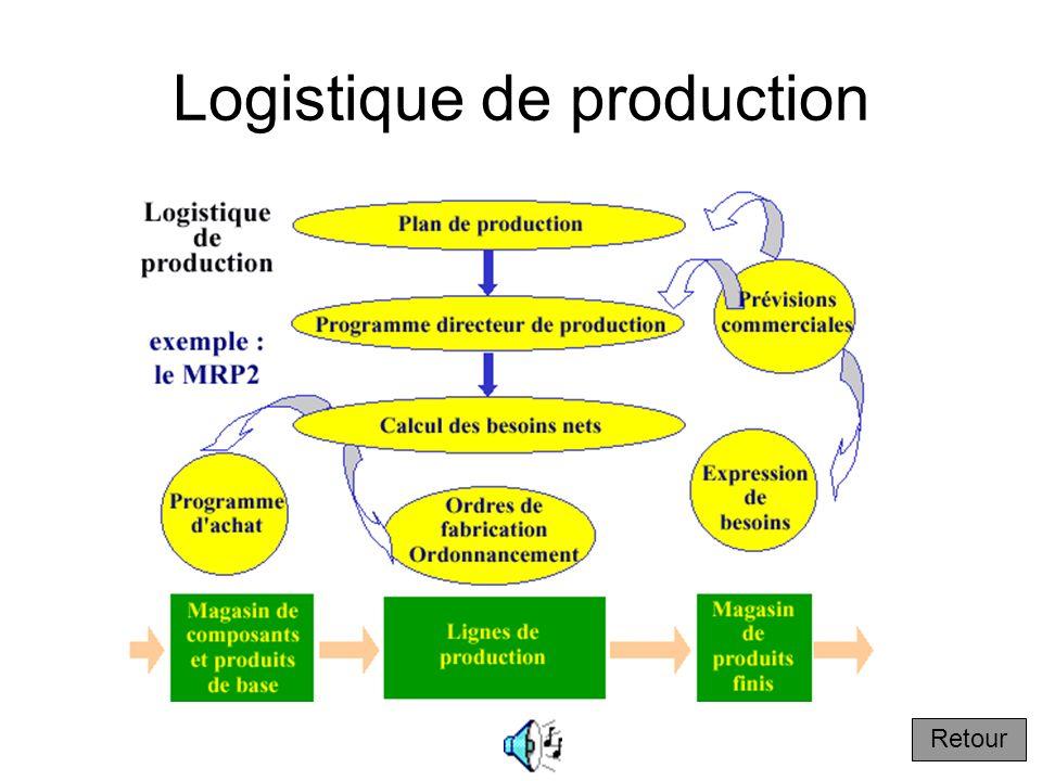 En-cours Produits non finis en cours de production en usine entre deux opérations industrielles Retour
