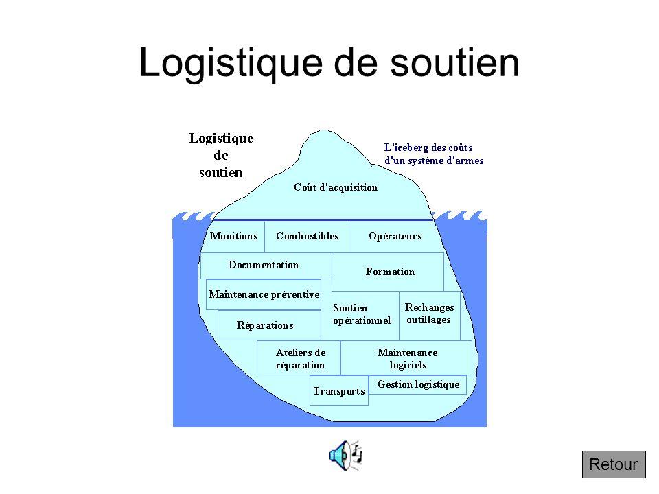 1.1.5 Les différentes logistiques : la logistique de soutien Les métiers de la logistique de soutien sont très nombreux : logistique de soutien logist
