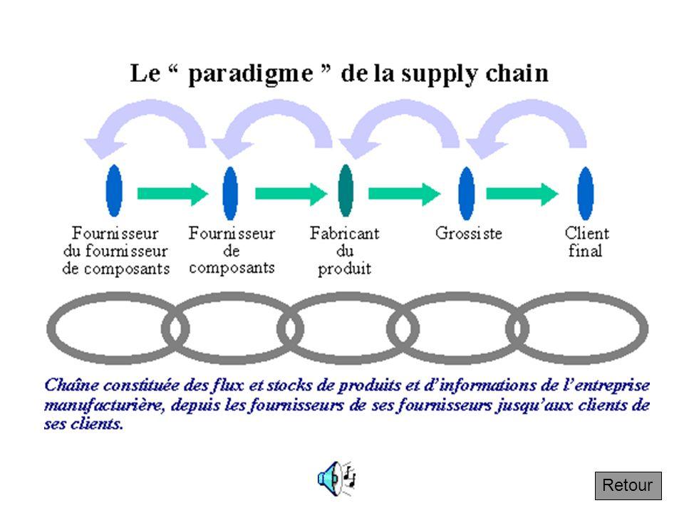 1.2.1 Le paradigme de la supply chain Les flèches vertes représentent les flux de produits et les flèches gris-bleu, les flux dinformation. Lexpressio