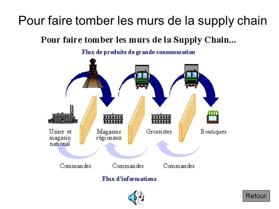 1.2.2 Pour faire tomber les murs de la supply chain Suivant Dans la supply chain classique, les différents participants reçoivent successivement la ma