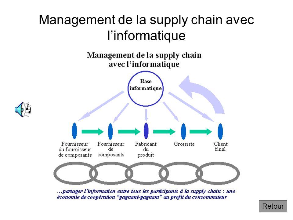 1.2.4 Management informatique de la supply chain au sein de l'entreprise Suivant Lentreprise traditionnelle est