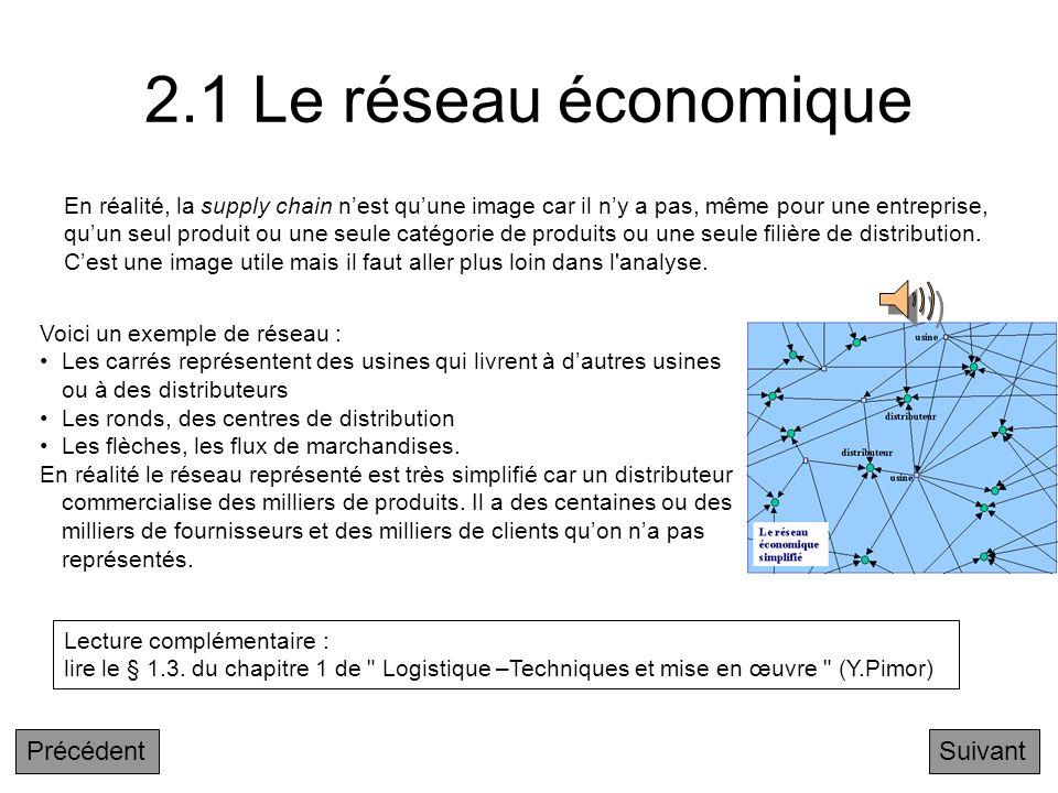 Chapitre 2 : Flux de produits et réseaux à valeur ajoutée 2.1 Le réseau économique 2.2 Simplification du graphe 2.3 Hétérogénéité des produits 2.4 Pri