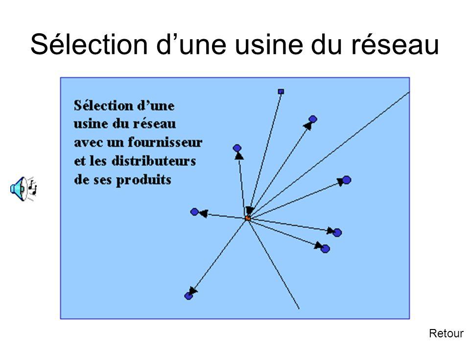 2.2 Simplification du graphe Suivant Pour simplifier le graphe, on ne retient quune usine avec son ou ses fournisseurs principaux et ses principaux di