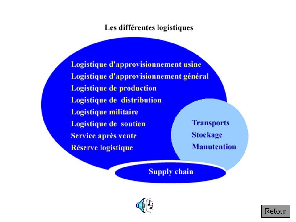 4.6.1 Le principe d explosion des coûts avec la descente de l arborescence logistique Suivant La distribution constitue une arborescence.