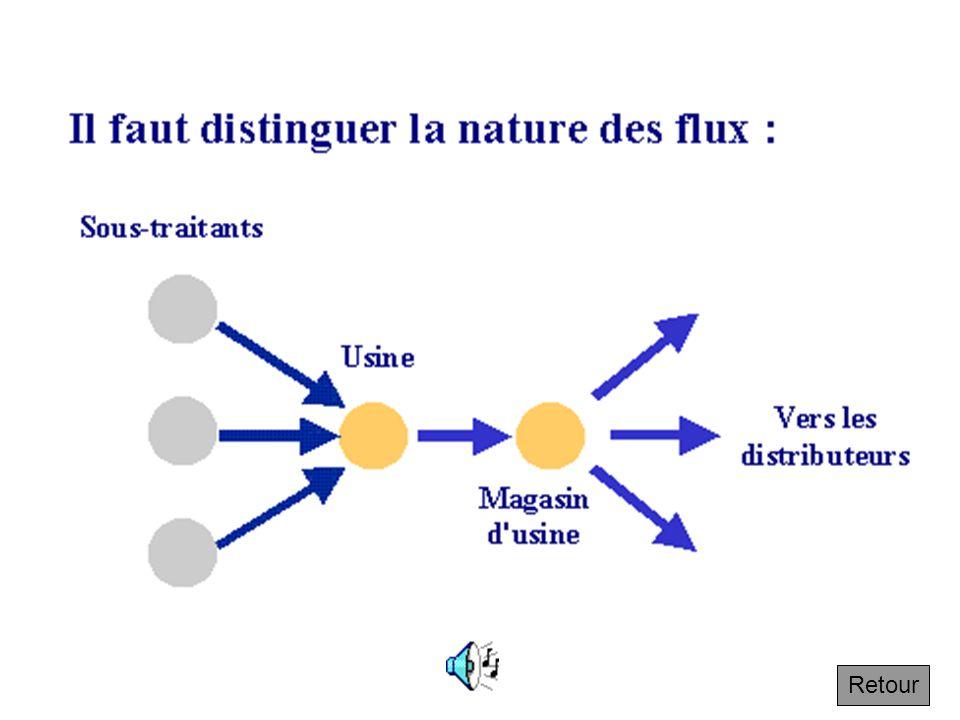 2.3 Hétérogénéité des produits Par nature de produits : chaque flux de composants qui proviennent des sous traitants produits en cours de fabrication