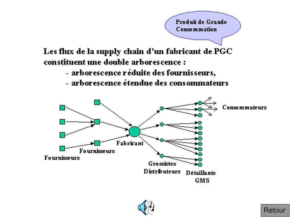 2.4 Principe d'arborescence Suivant Une arborescence est un réseau en forme darbre avec un tronc commun qui se sépare en branches, puis des branches q