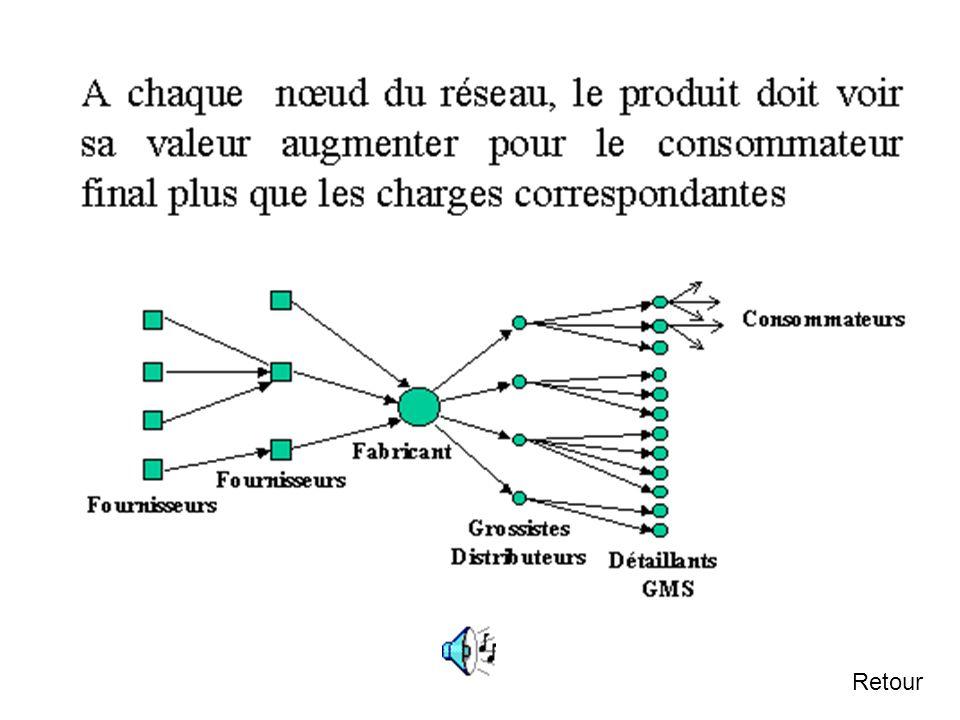2.5 Le concept de valeur ajoutée L