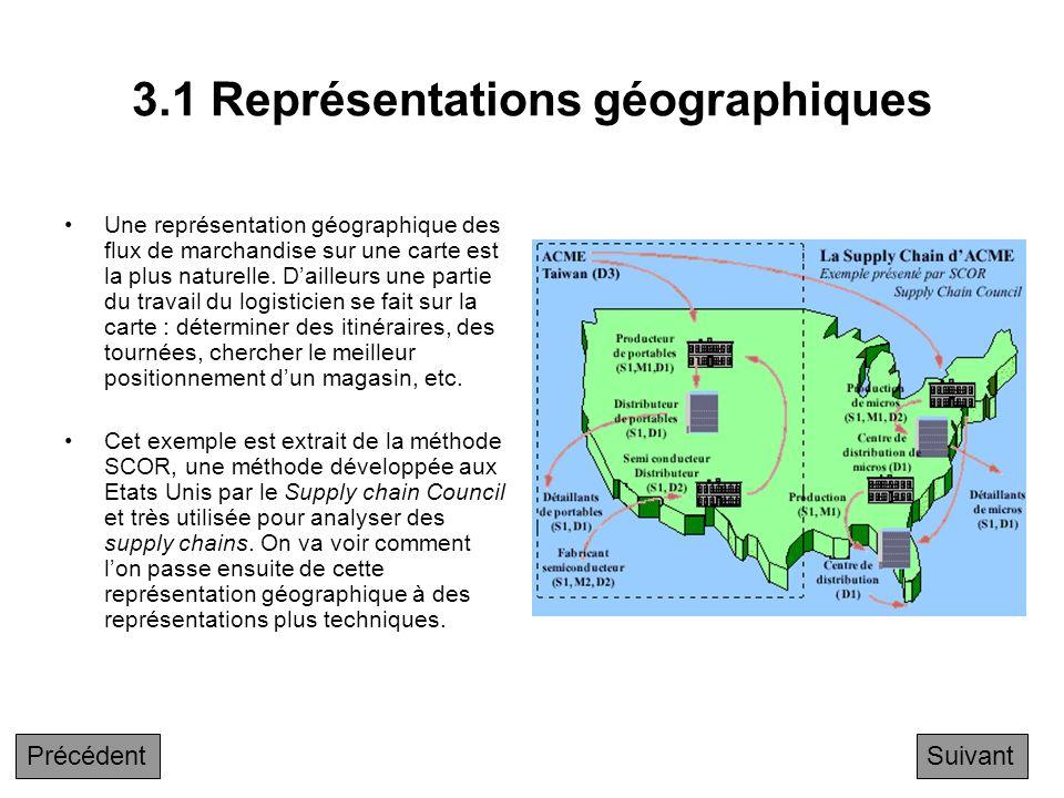 Chapitre 3 Techniques d'analyse des flux de produits 3.1 Représentations géographiques 3.2 Représentations symboliques 3.2.1 Représentations symboliqu