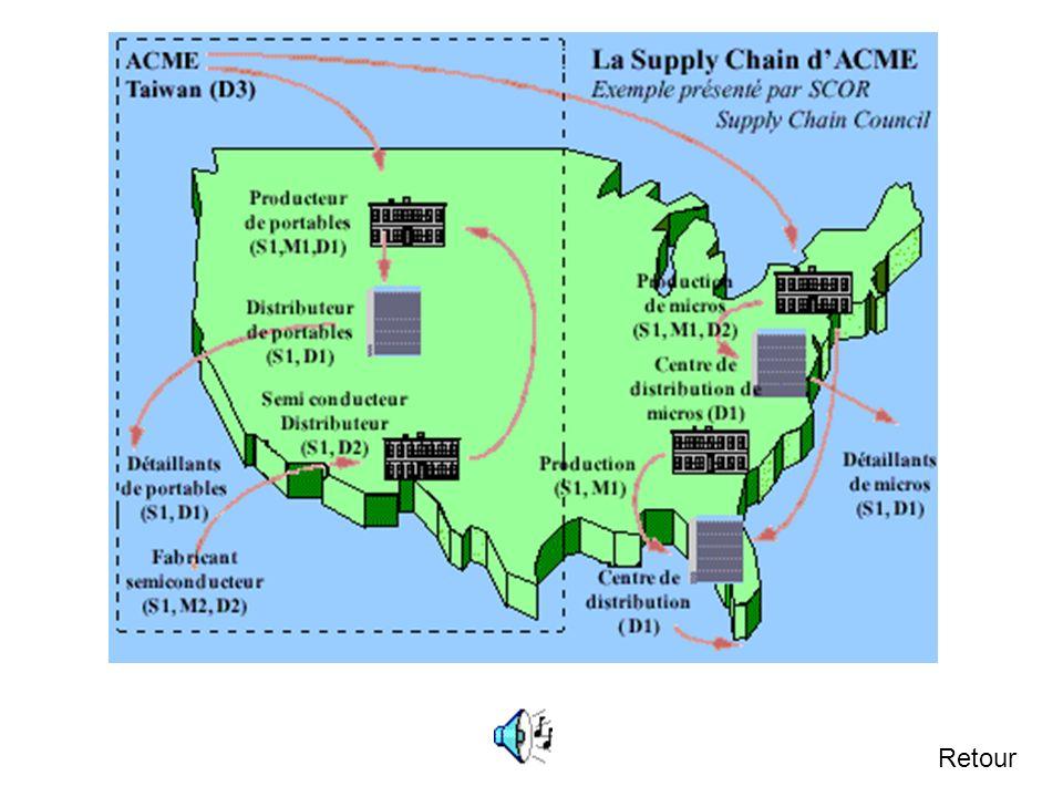 3.1 Représentations géographiques Une représentation géographique des flux de marchandise sur une carte est la plus naturelle. Dailleurs une partie du