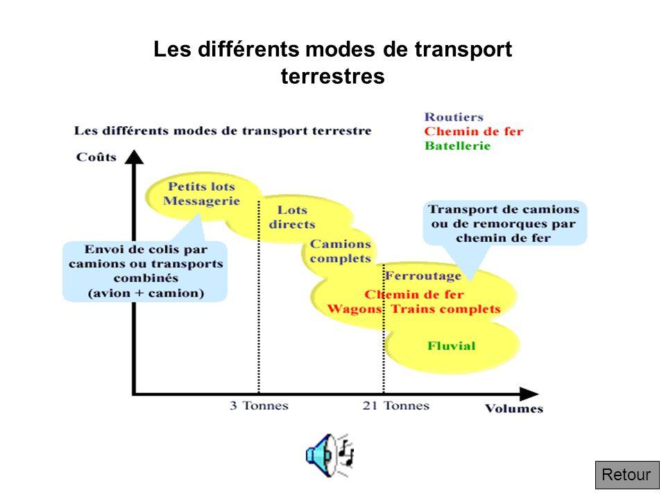 1.1.2 Les métiers traditionnels de la logistique : le transport Suivant Les transports terrestres, aériens et maritimes et parmi eux particulièrement