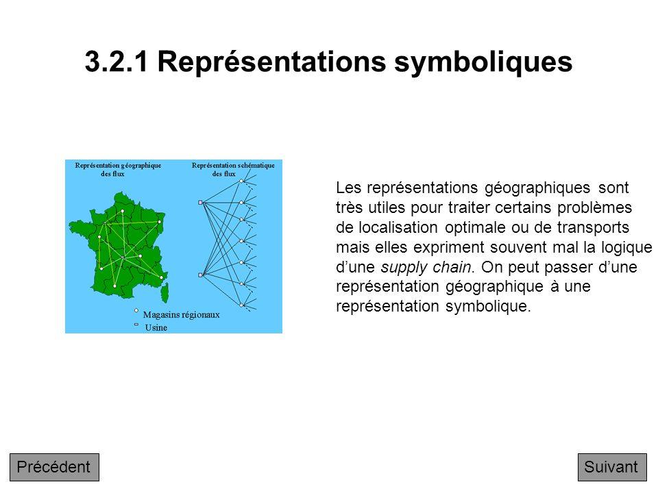 3.2 Représentations symboliques 3.2.1 Représentations symboliques 3.2.2 Exemple SCOR 3.2.3 Principes de SCOR 3.2.4 Le niveau 2 de SCOR 3.2.5 Exemple d