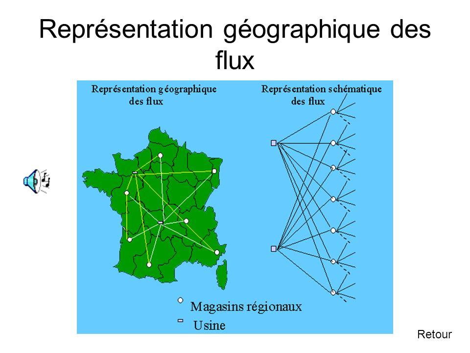 3.2.1 Représentations symboliques Suivant Les représentations géographiques sont très utiles pour traiter certains problèmes de localisation optimale