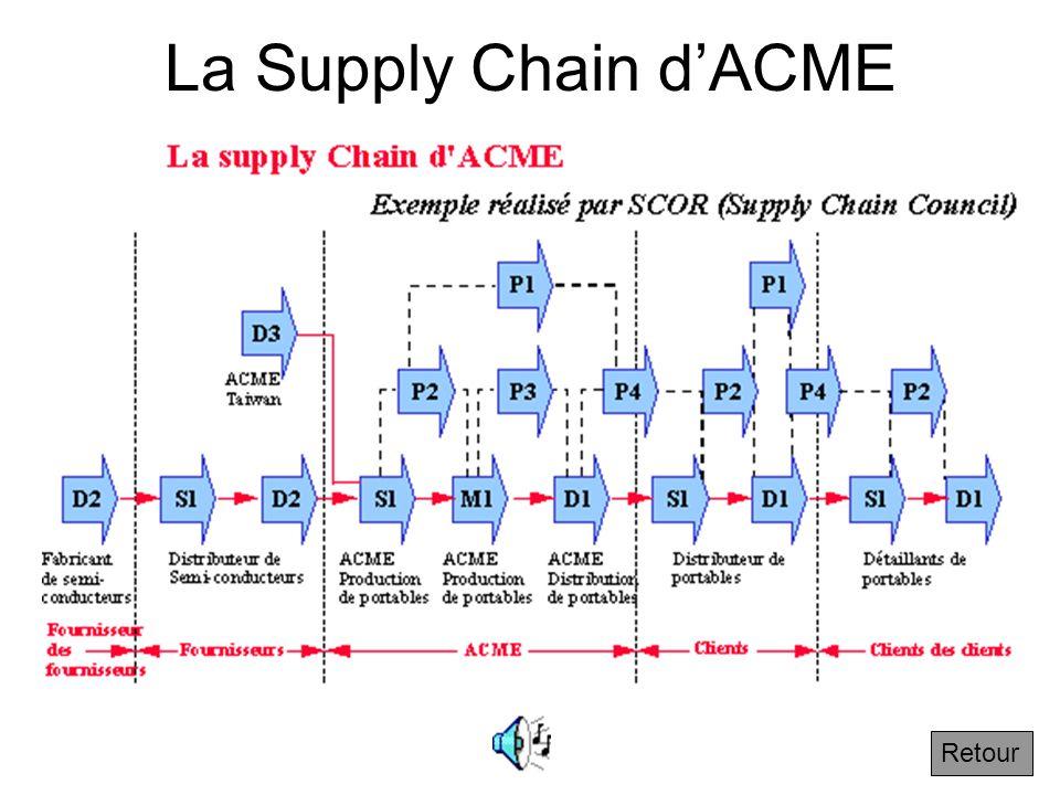 3.2.2 Exemple SCOR Suivant Voici un exemple de représentation symbolique correspondant à la représentation géographique de lentreprise ACME. Les conve