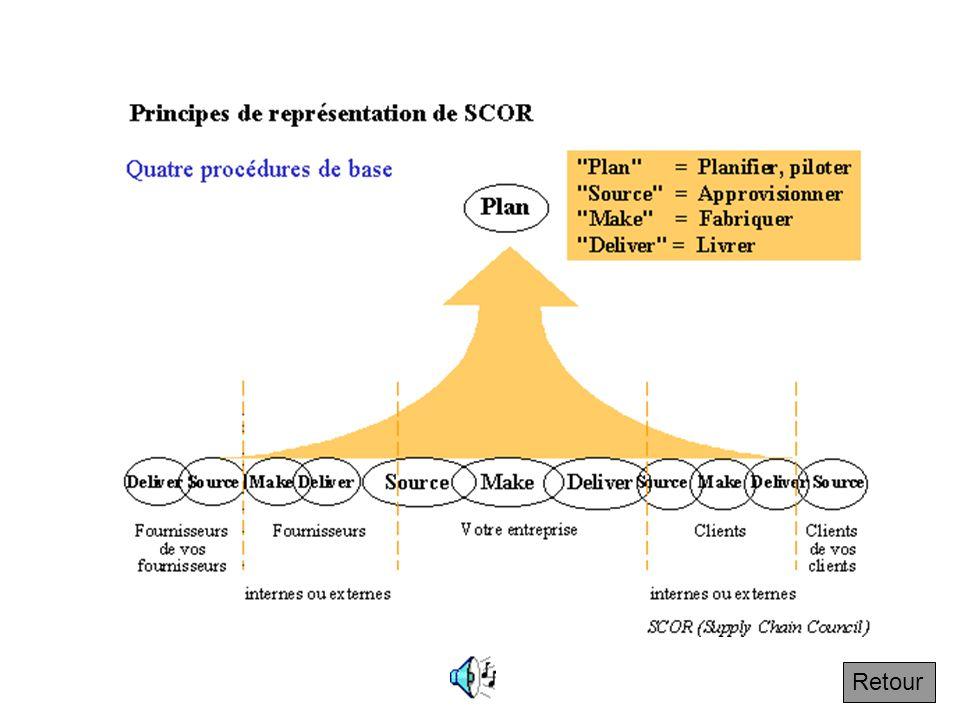 3.2.3 Principes de SCOR Suivant Voici le schéma de base dune représentation selon la méthode SCORE. Elle montre la supply chain et les processus de ba